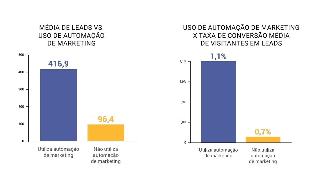 Gráfico sobre a utilização de Email Marketing